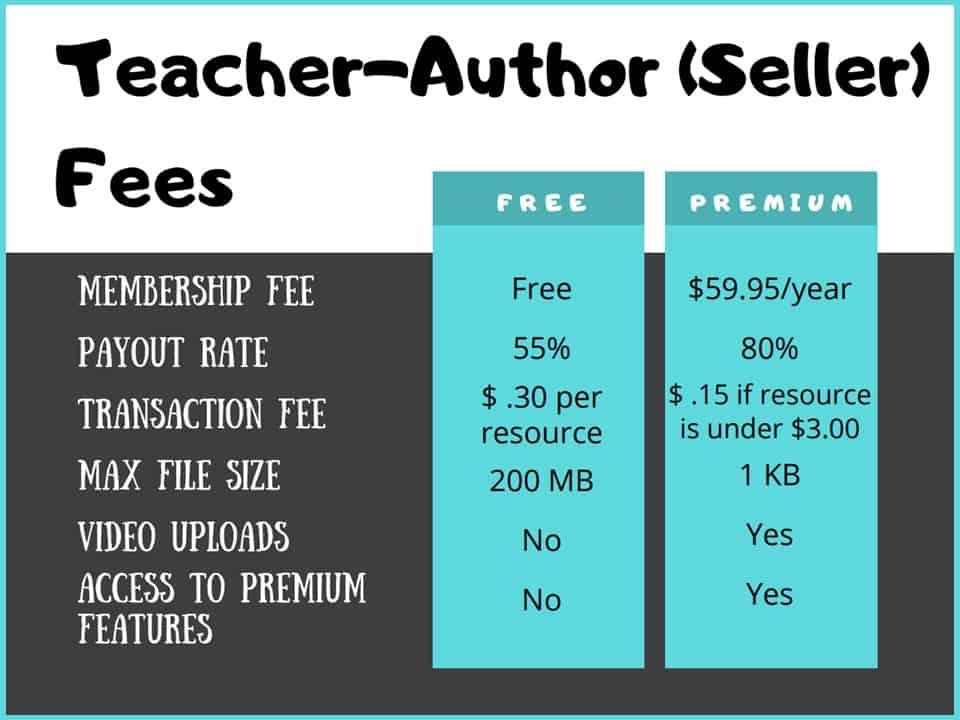tpt fees lesson 1