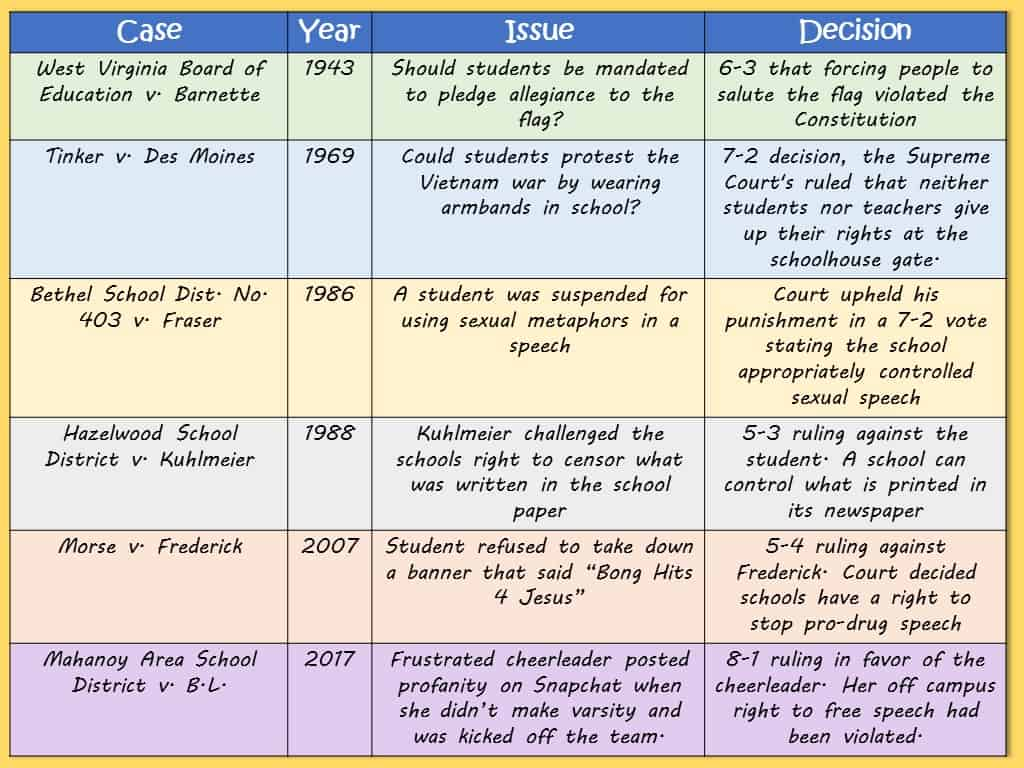 Free Speech Supreme Courts Cases Chart