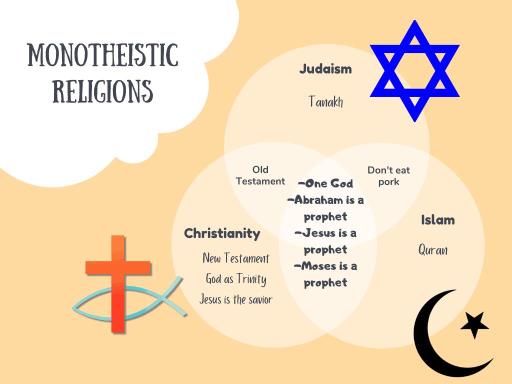 monotheistic religions venn main
